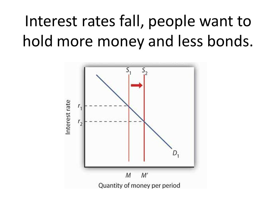 Interest rates fall, people want to hold more money and less bonds.