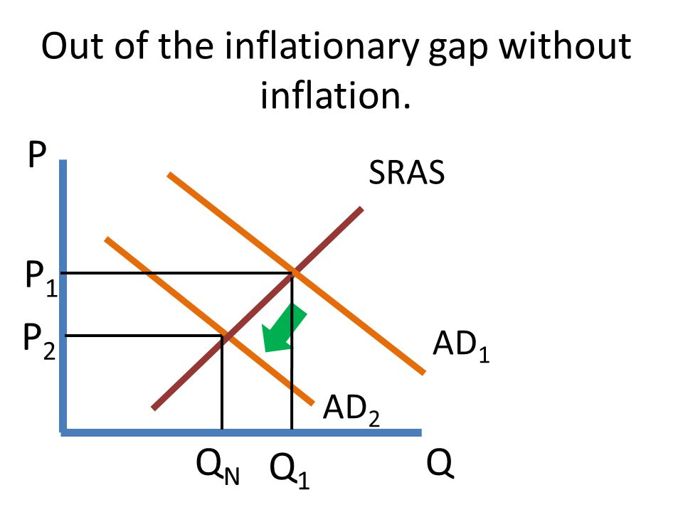 Out of the inflationary gap without inflation.