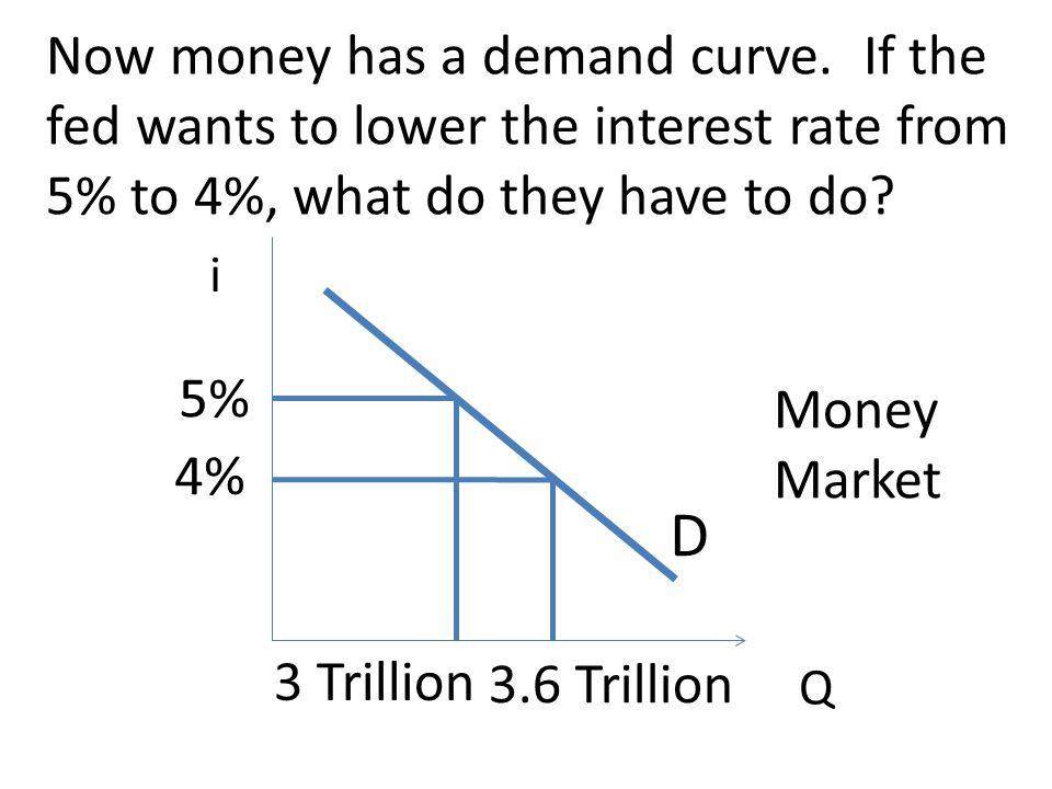 Now money has a demand curve