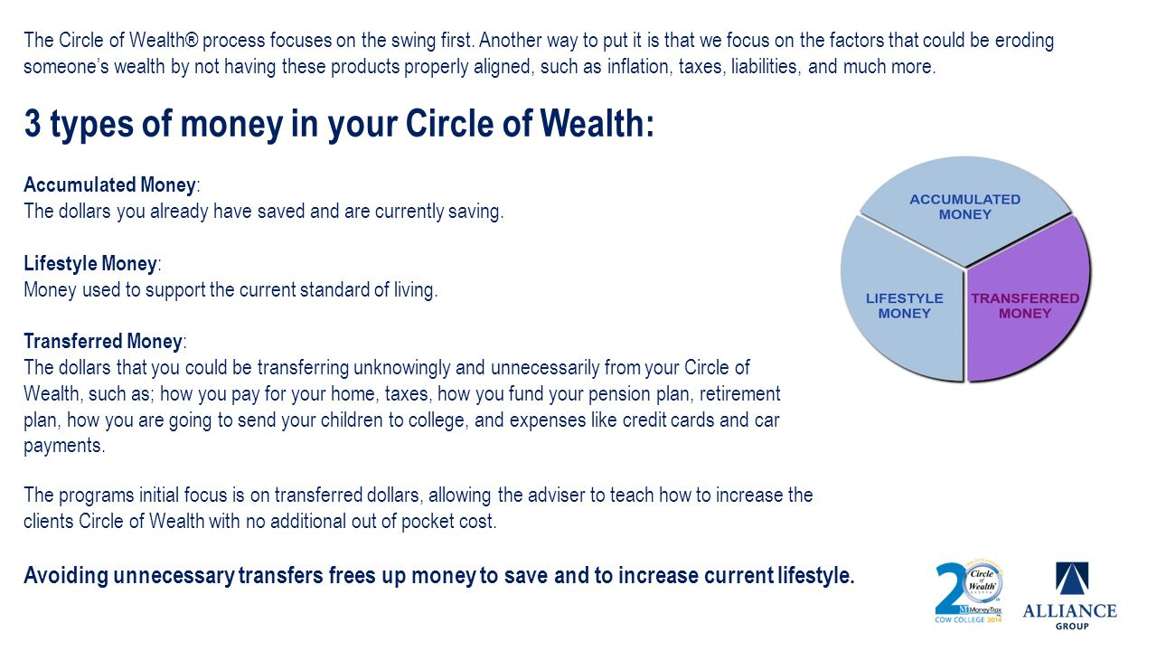 3 types of money in your Circle of Wealth: