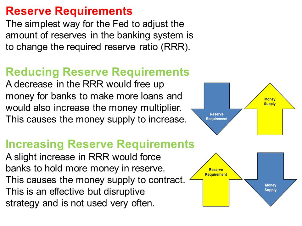 Reducing Reserve Requirements