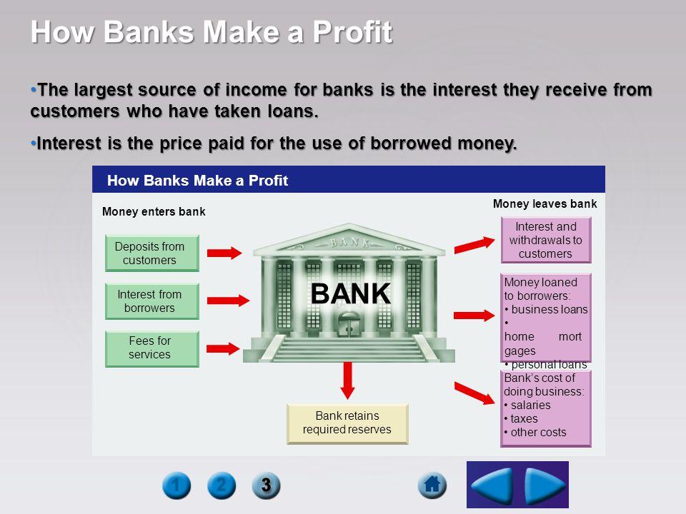 How Banks Make a Profit BANK