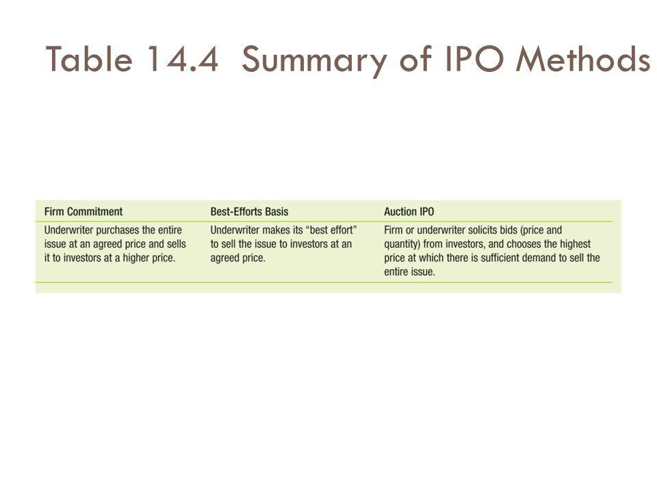 Table 14.4 Summary of IPO Methods