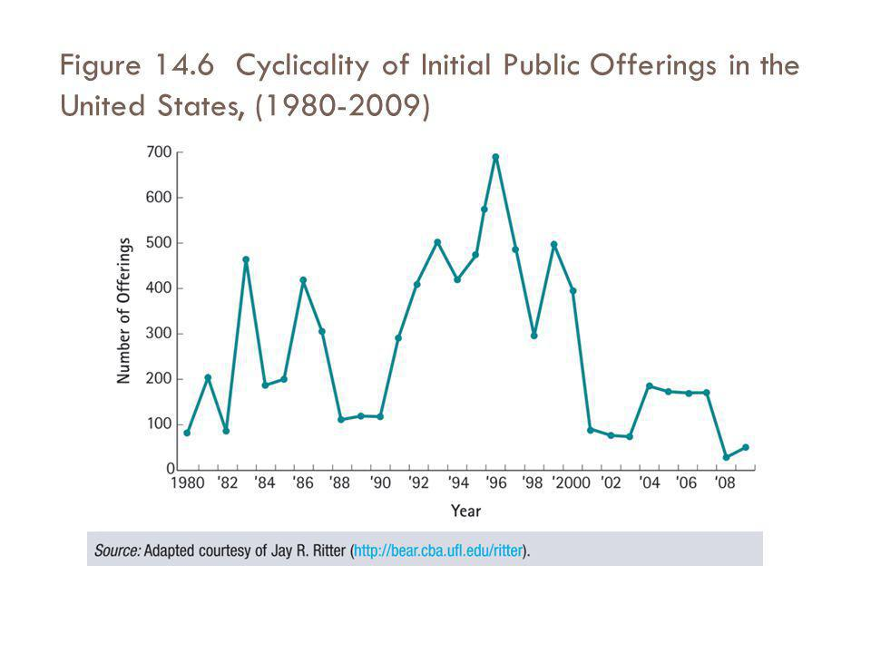 Figure 14.6 Cyclicality of Initial Public Offerings in the United States, (1980-2009)