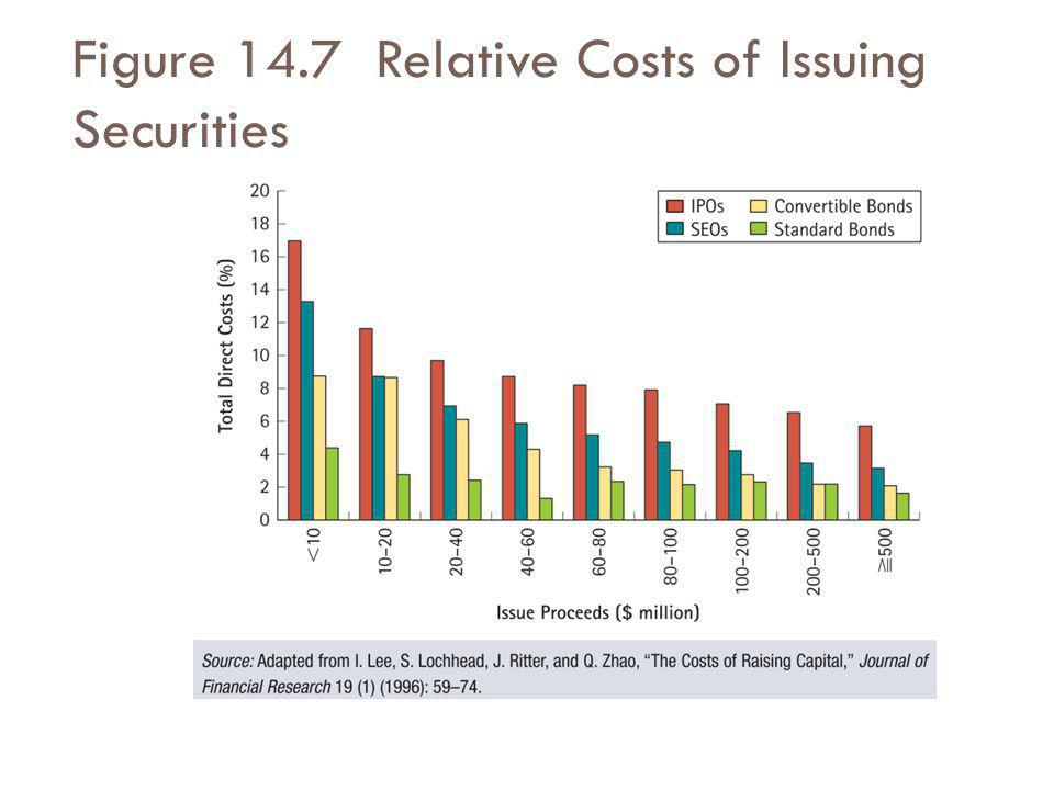Figure 14.7 Relative Costs of Issuing Securities