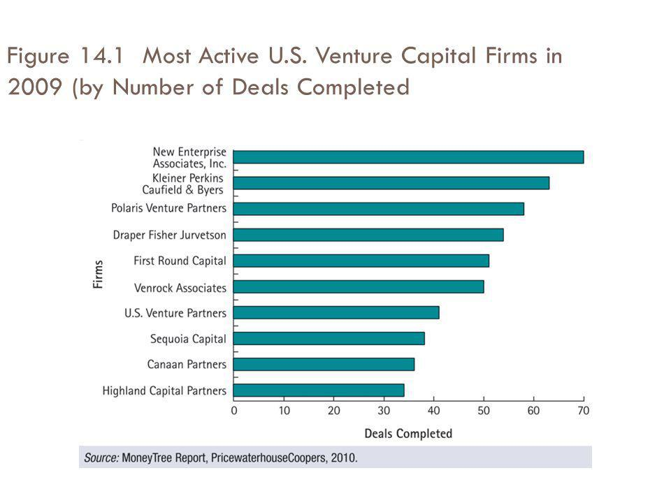 Figure 14.1 Most Active U.S. Venture Capital Firms in 2009 (by Number of Deals Completed
