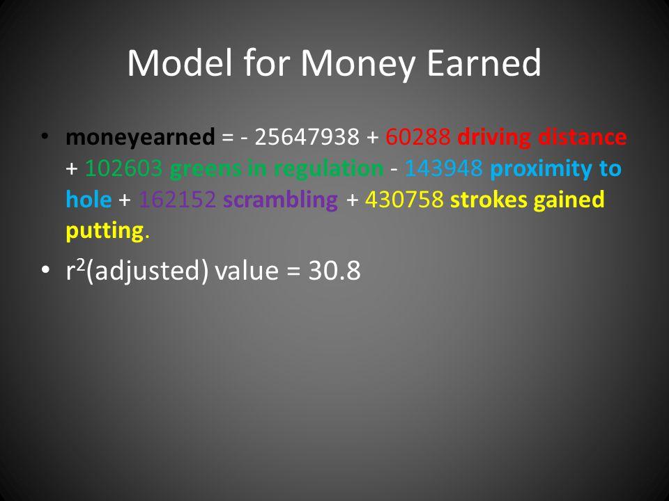 Model for Money Earned r2(adjusted) value = 30.8