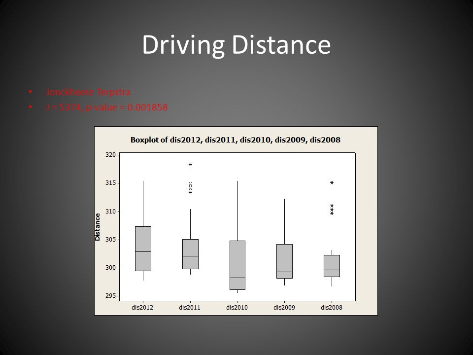 Driving Distance Jonckheere Terpstra J = 5374, p-value =
