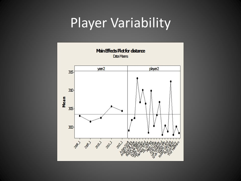 Player Variability