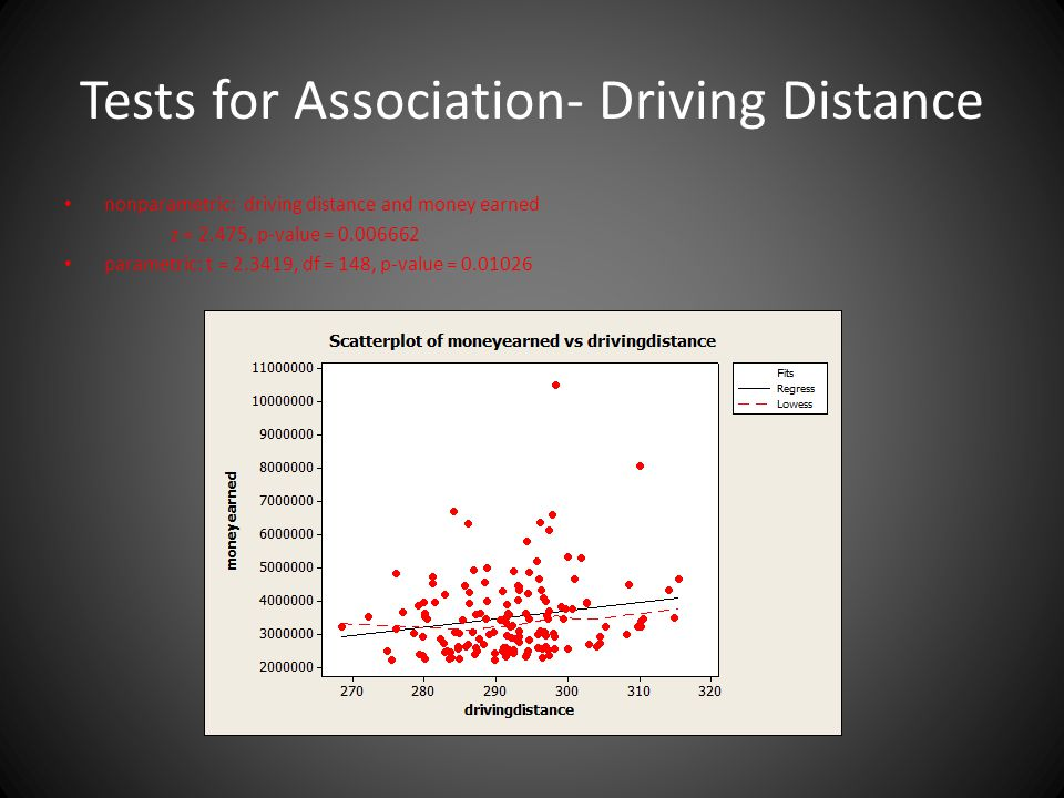 Tests for Association- Driving Distance