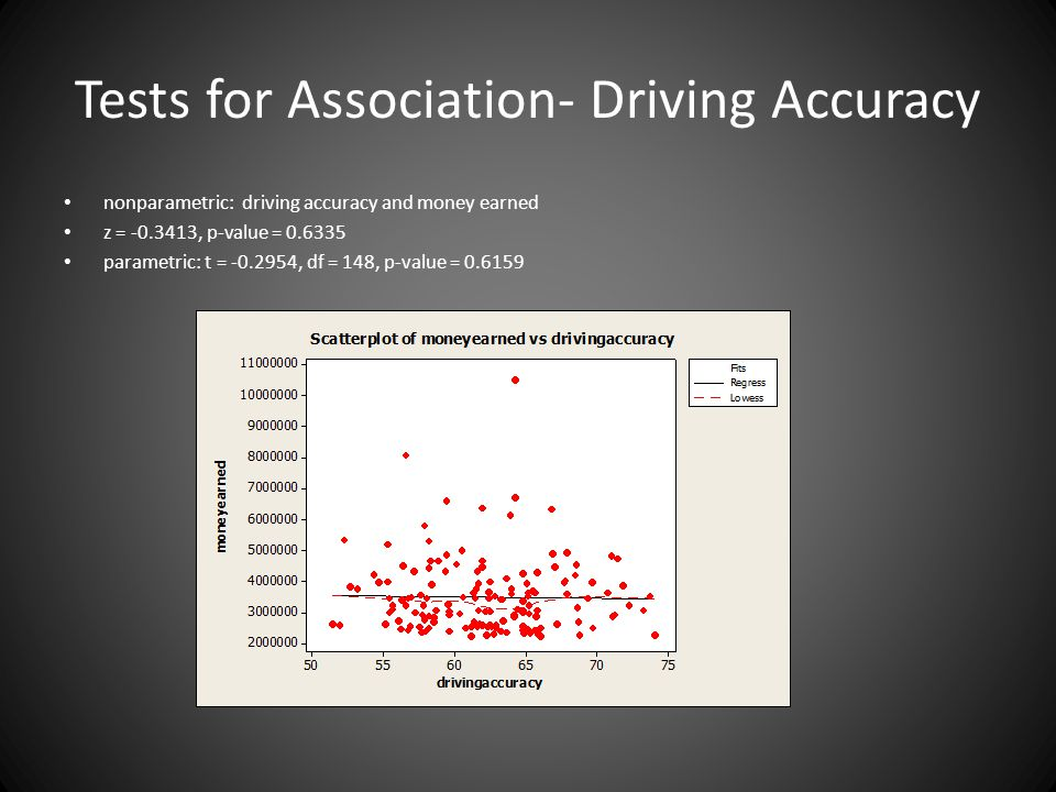 Tests for Association- Driving Accuracy
