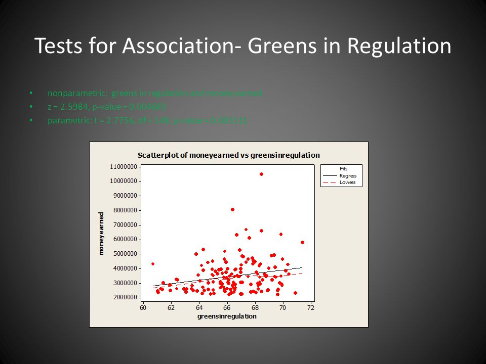 Tests for Association- Greens in Regulation