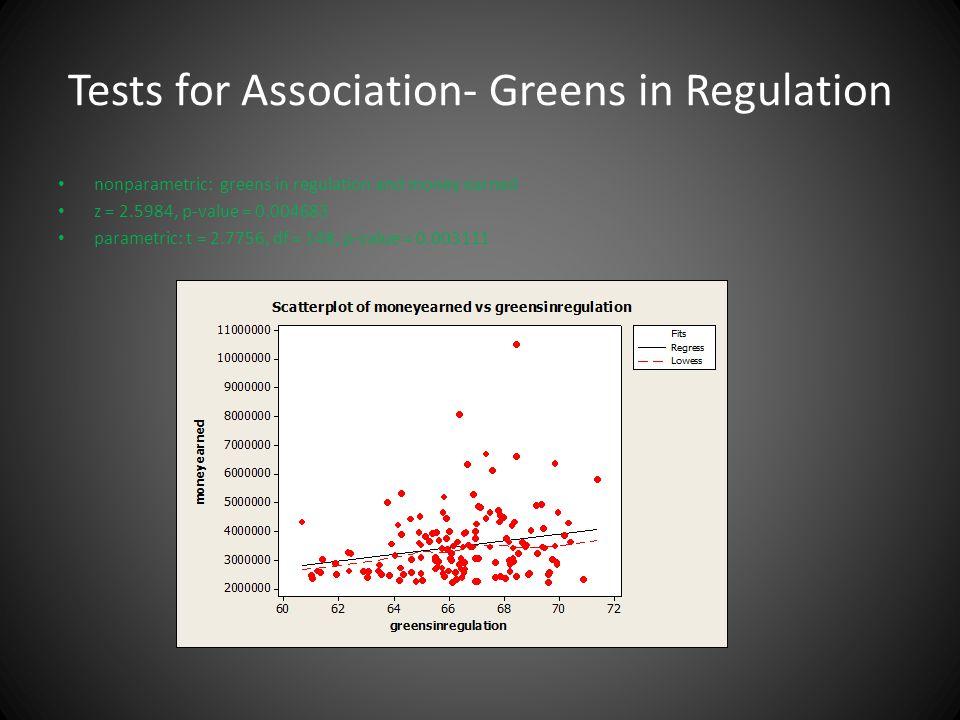 Tests for Association- Greens in Regulation