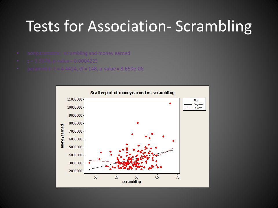 Tests for Association- Scrambling