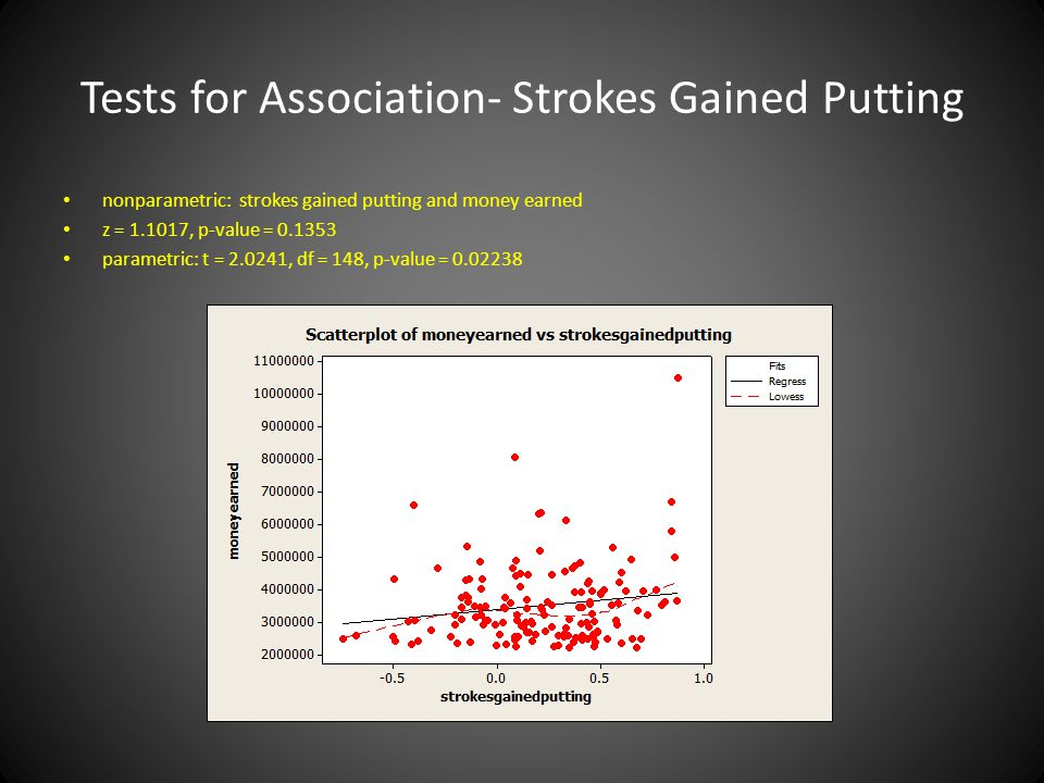 Tests for Association- Strokes Gained Putting