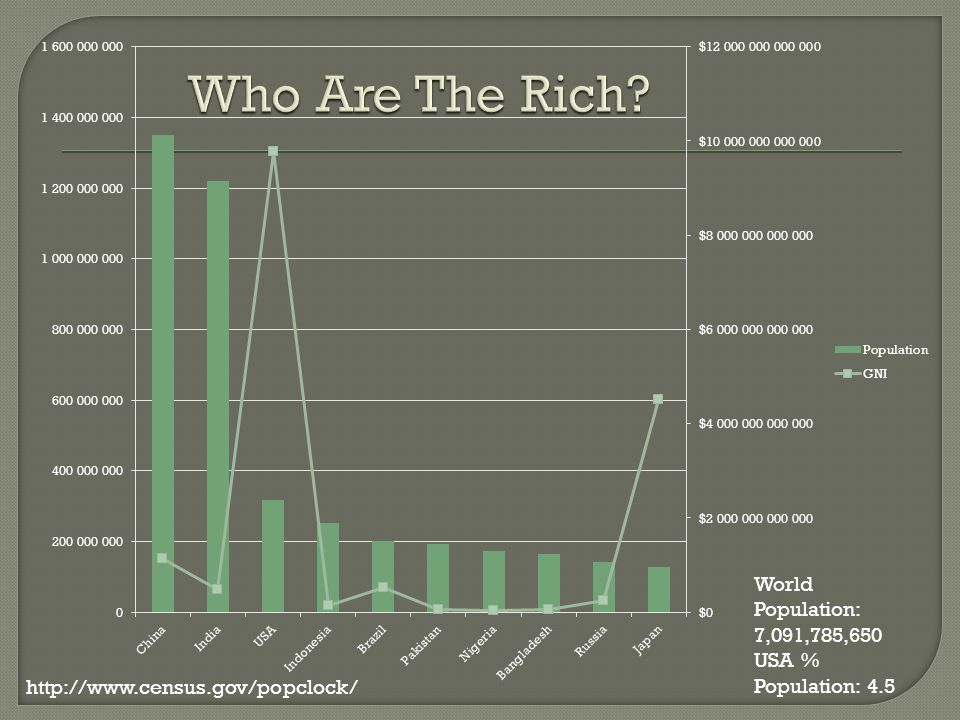 Who Are The Rich. World Population: 7,091,785,650 USA % Population: 4.5.
