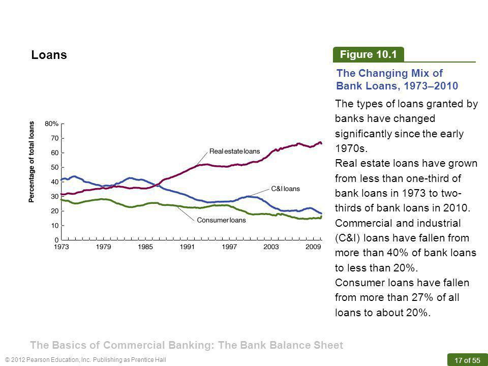 Loans Figure 10.1 The Changing Mix of Bank Loans, 1973–2010