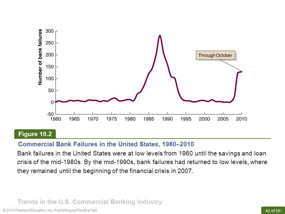 Figure 10.2 Commercial Bank Failures in the United States, 1980–2010.