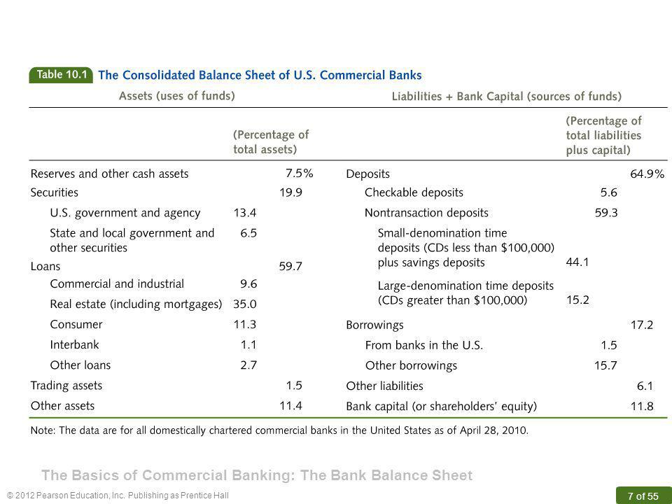 The Basics of Commercial Banking: The Bank Balance Sheet