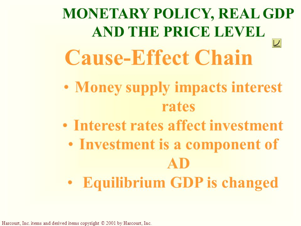 Cause-Effect Chain Money supply impacts interest rates
