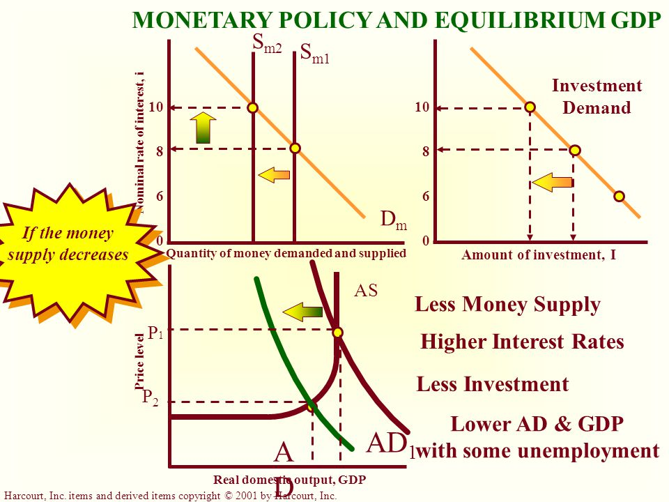 AD1 AD2 MONETARY POLICY AND EQUILIBRIUM GDP Sm2 Sm1 Dm