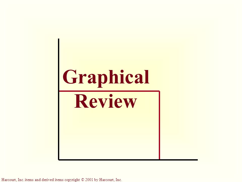 Graphical Review