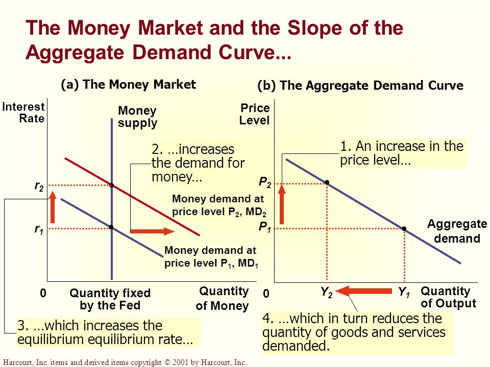 Quantity fixed by the Fed