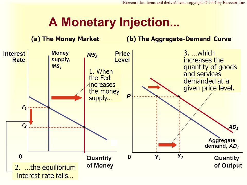 2. …the equilibrium interest rate falls…