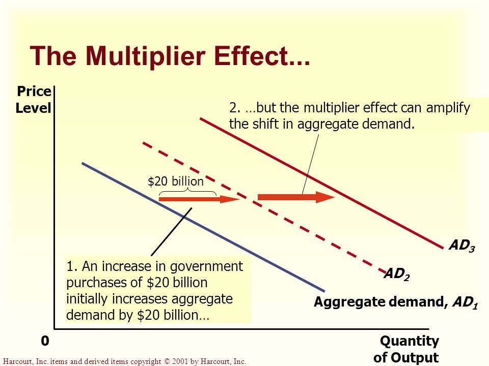 The Multiplier Effect... Price Level