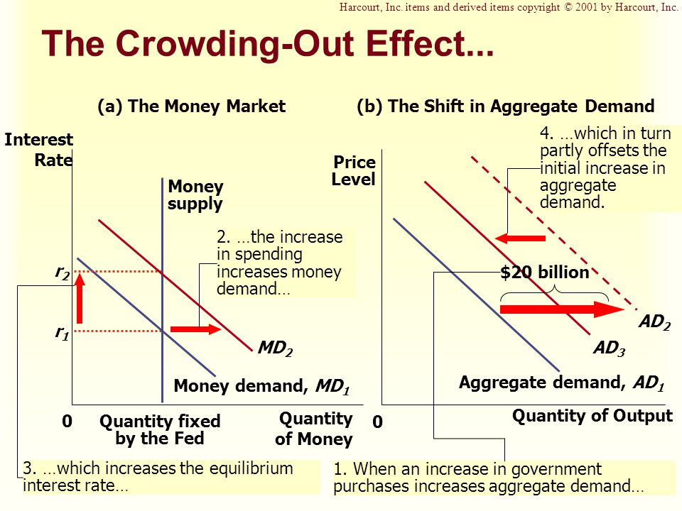The Crowding-Out Effect...
