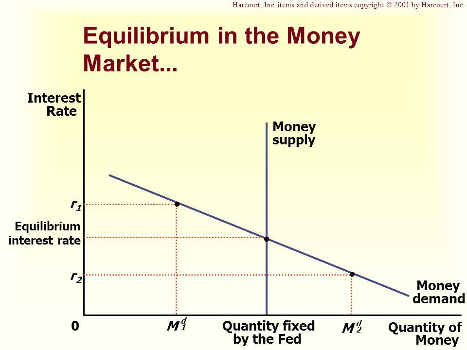 Equilibrium in the Money Market...