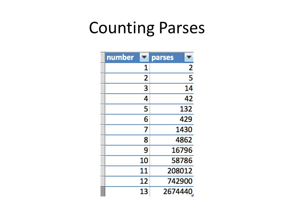 Counting Parses