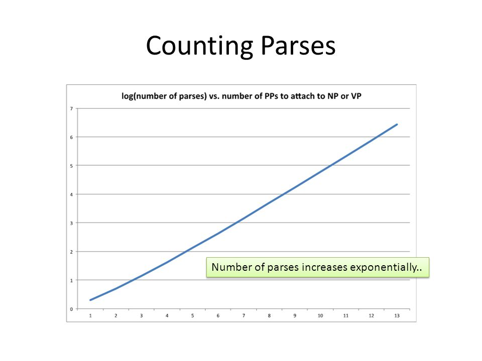 Counting Parses Number of parses increases exponentially..