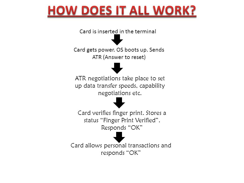 HOW DOES IT ALL WORK Card is inserted in the terminal