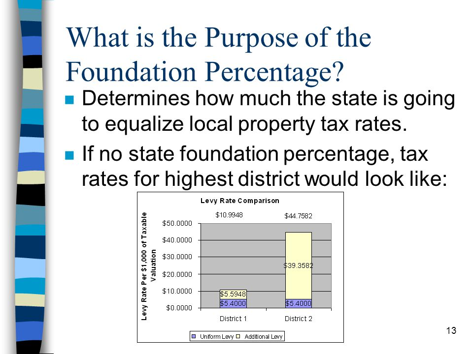 What is the Purpose of the Foundation Percentage