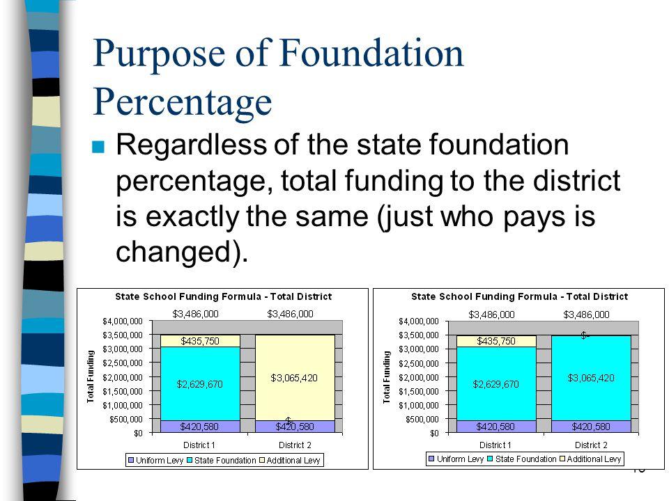 Purpose of Foundation Percentage