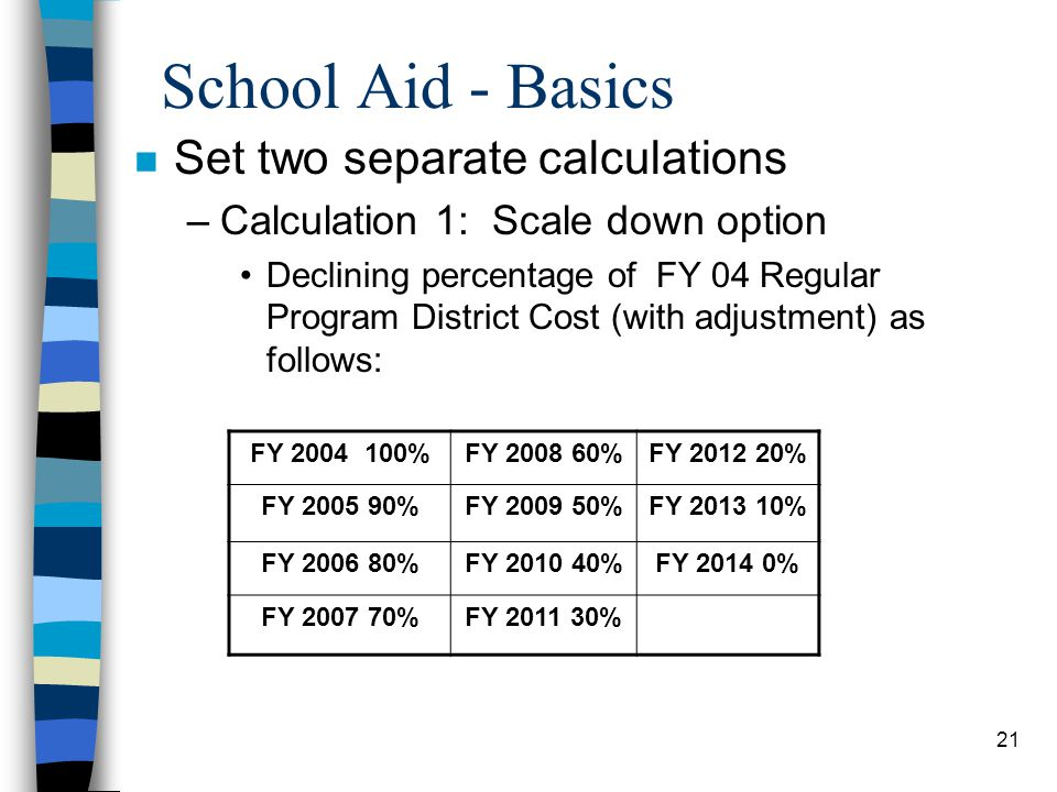 School Aid - Basics Set two separate calculations