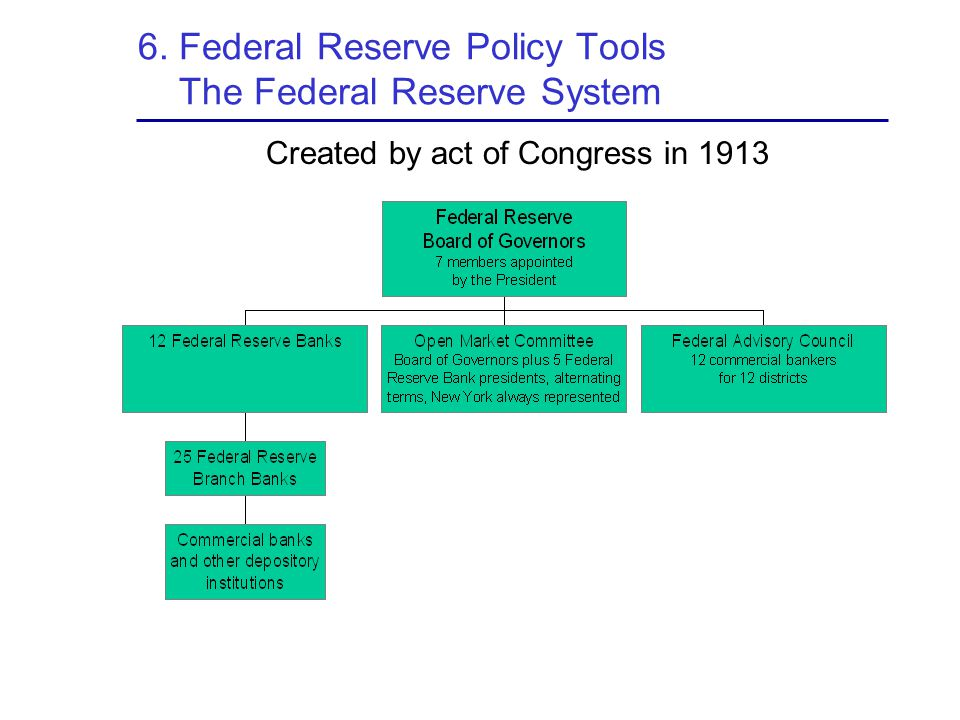 6. Federal Reserve Policy Tools The Federal Reserve System