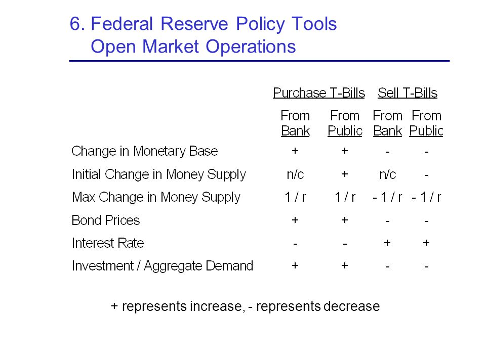 6. Federal Reserve Policy Tools Open Market Operations