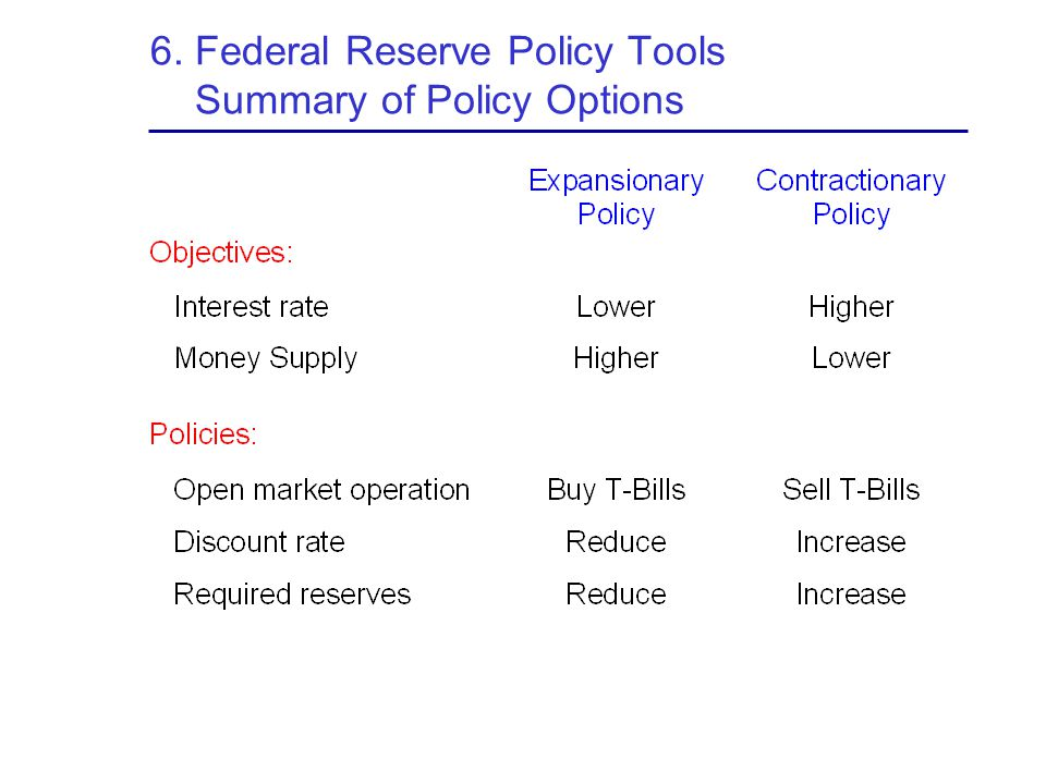 6. Federal Reserve Policy Tools Summary of Policy Options