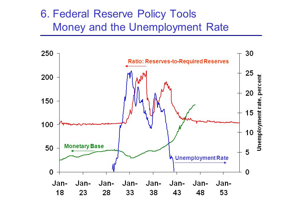 6. Federal Reserve Policy Tools Money and the Unemployment Rate