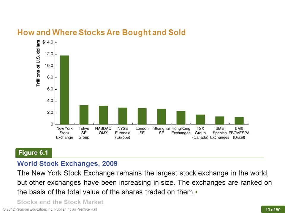How and Where Stocks Are Bought and Sold