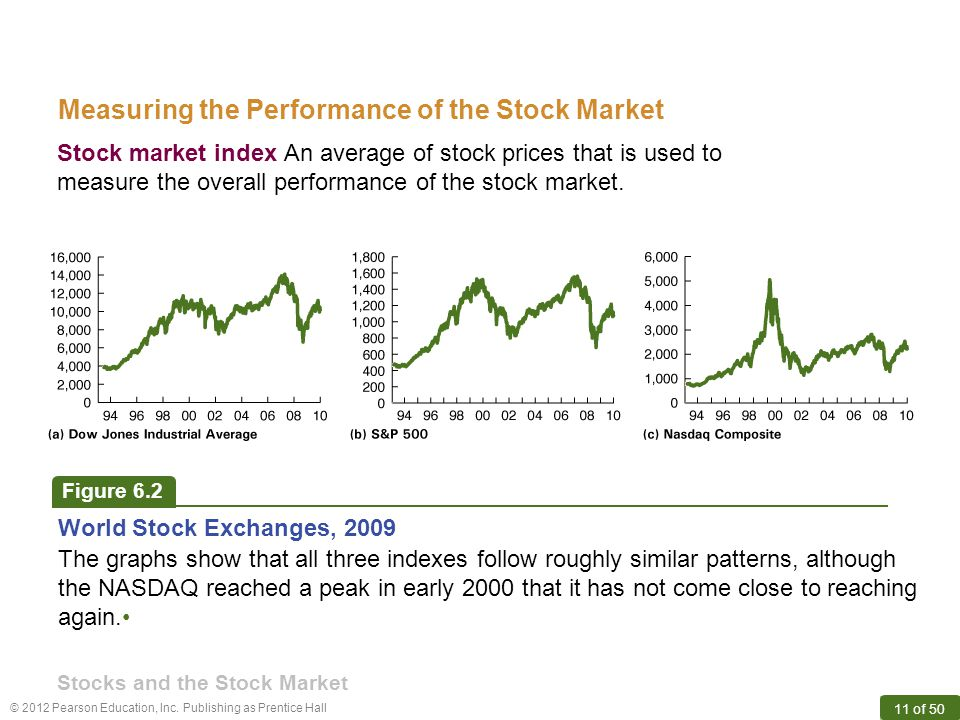 Measuring the Performance of the Stock Market