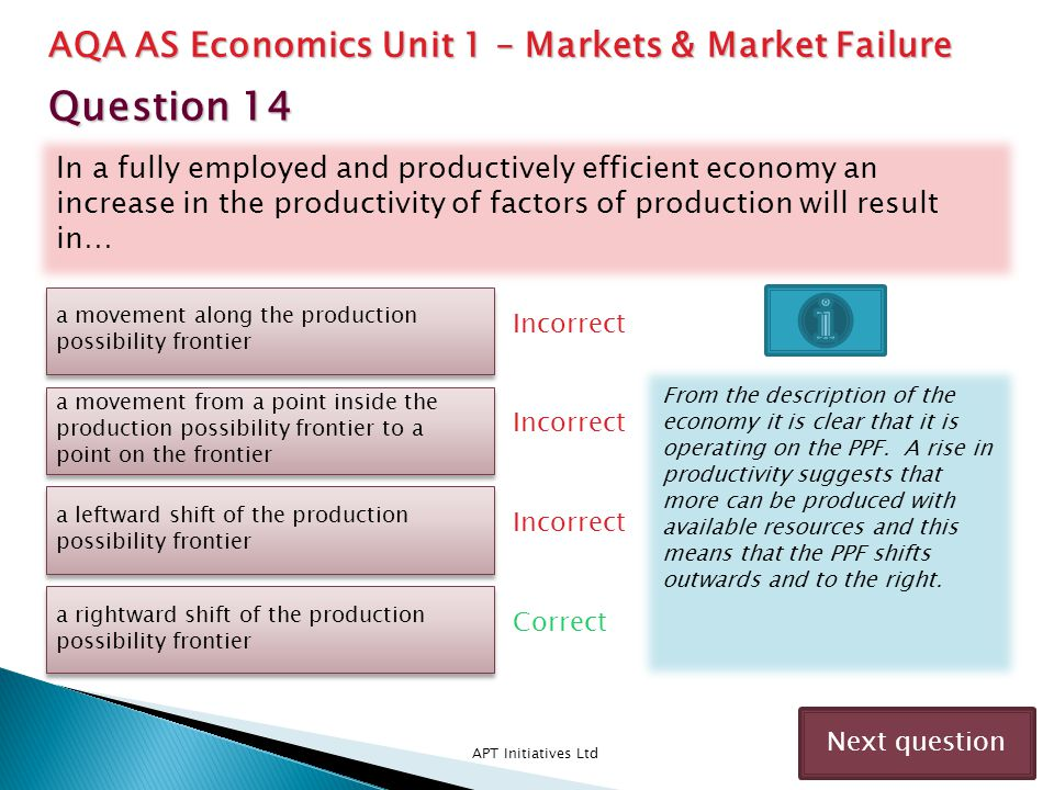 Question 14 AQA AS Economics Unit 1 – Markets & Market Failure