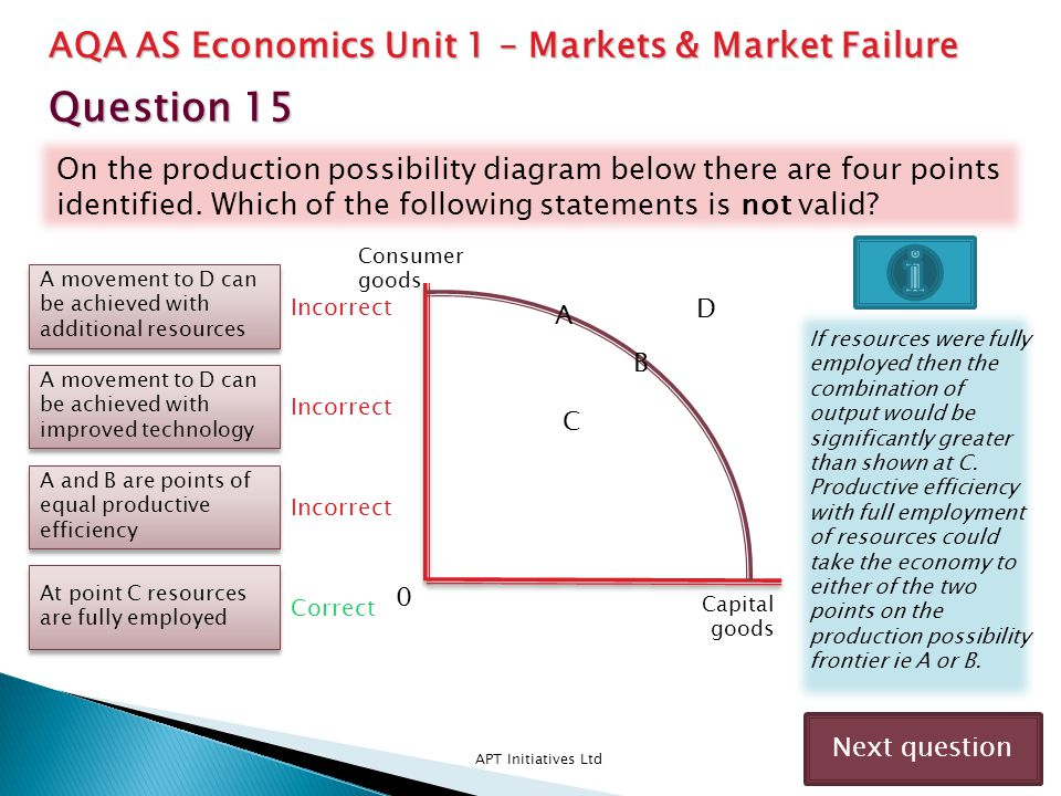 Question 15 AQA AS Economics Unit 1 – Markets & Market Failure