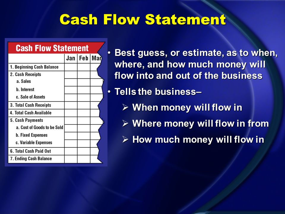 Cash Flow Statement Best guess, or estimate, as to when, where, and how much money will flow into and out of the business.