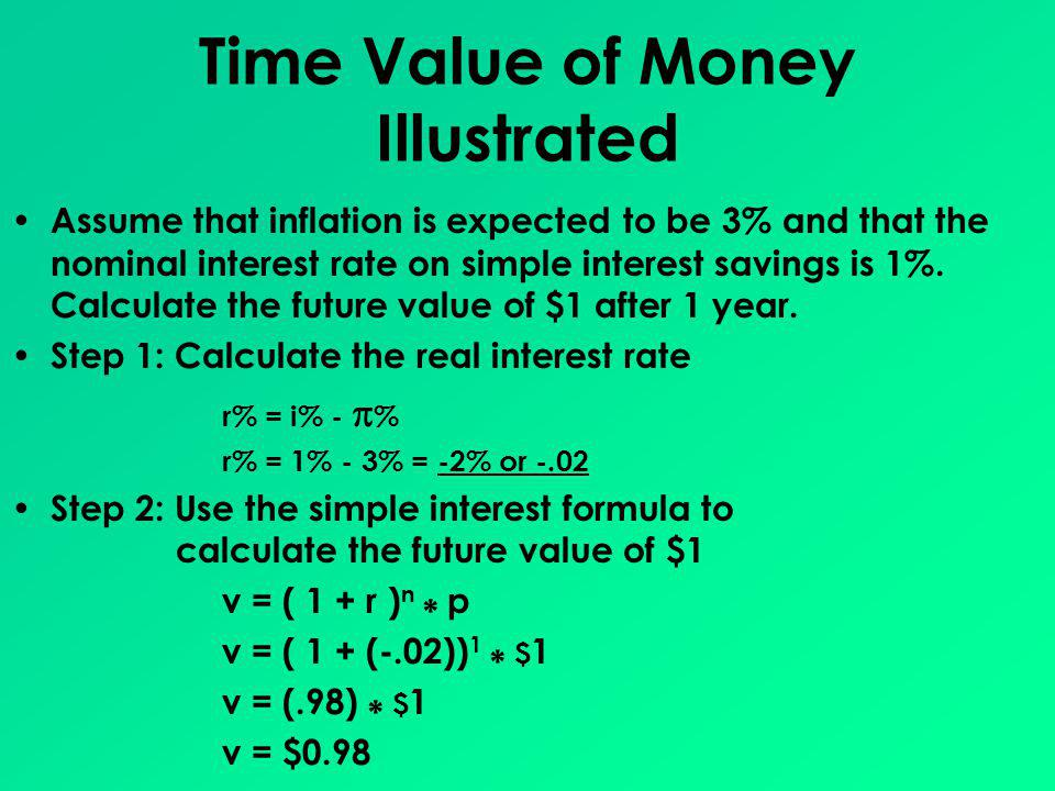 Time Value of Money Illustrated
