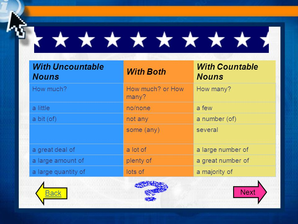 With Uncountable Nouns With Both With Countable Nouns