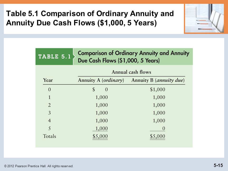 Table 5.1 Comparison of Ordinary Annuity and Annuity Due Cash Flows ($1,000, 5 Years)