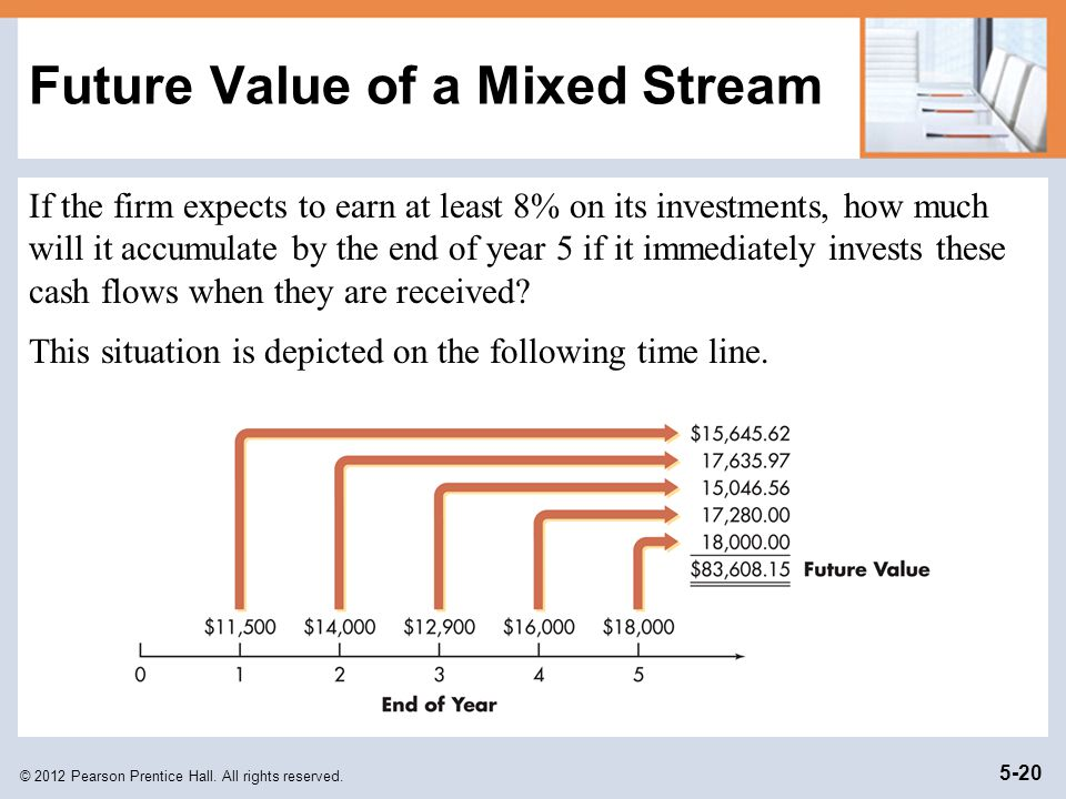 Future Value of a Mixed Stream